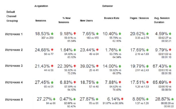 mobile-analytics-sources